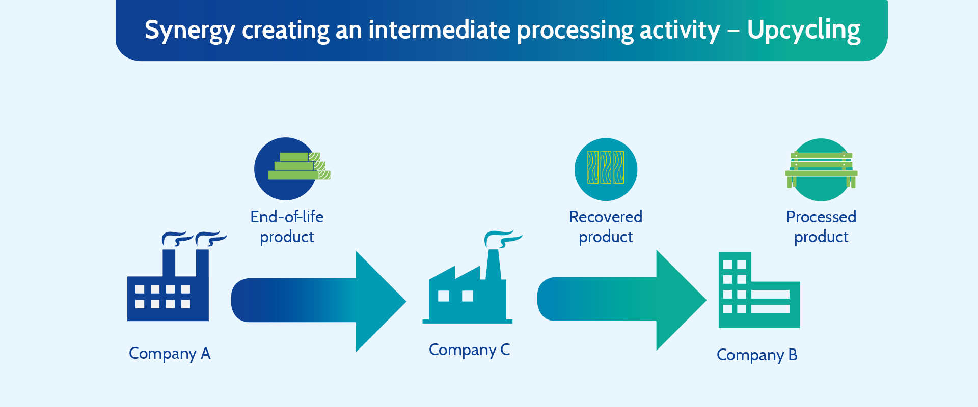 Creating an intermediate processing activity