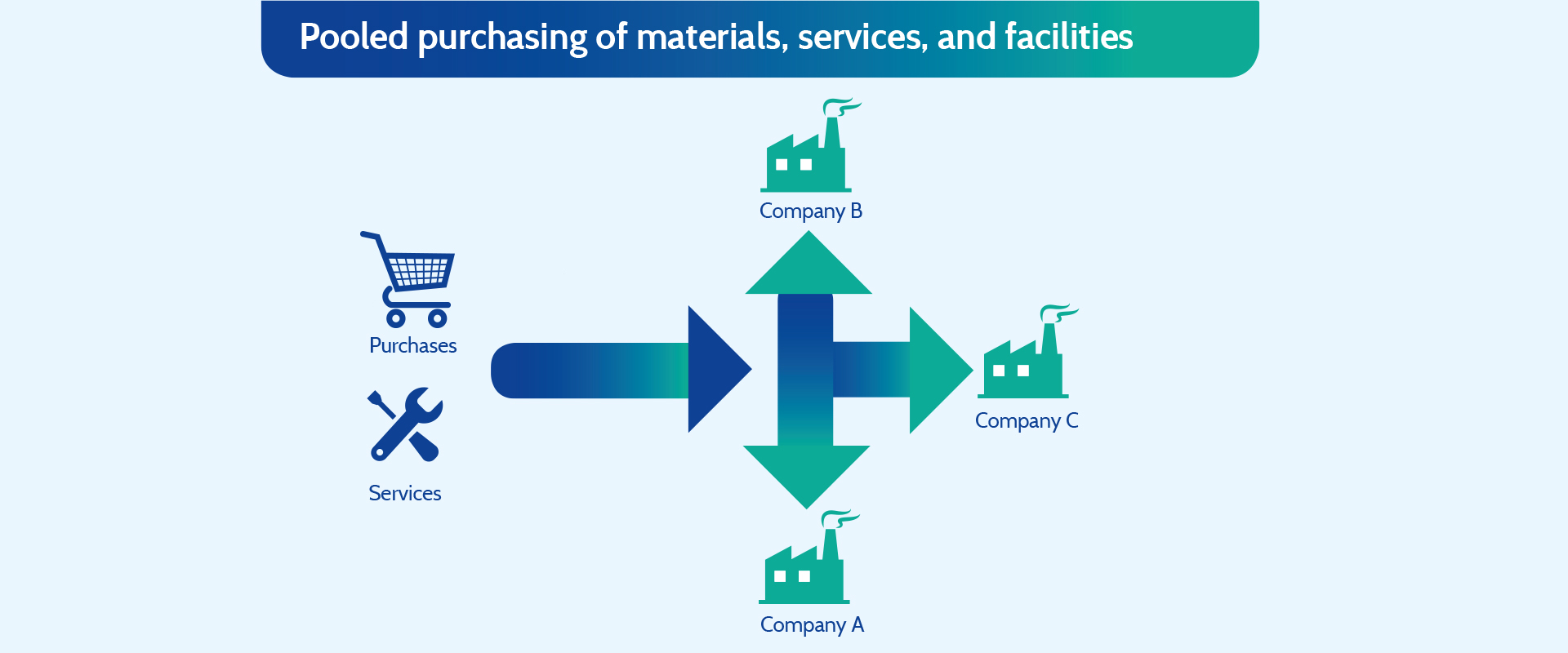 Pooled purchasing of materials, services, and facilities